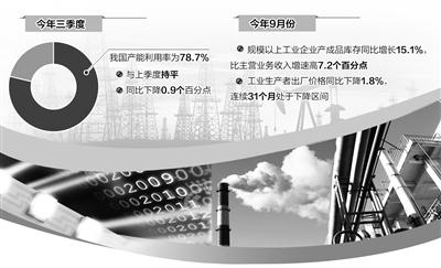 我国产能利用率为78.7%