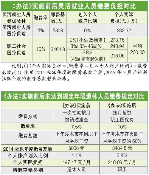 2019广东灵活就业职工医保缴费政策,广东灵活就业医保报销比例